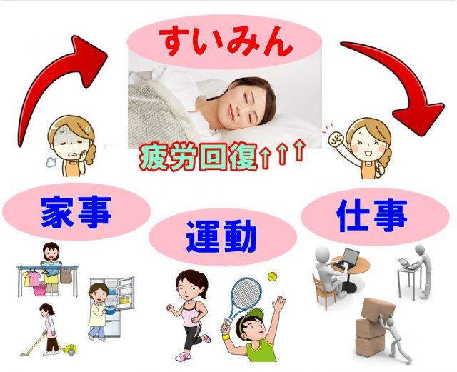 疲労回復の図